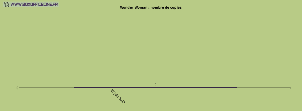 Wonder Woman : nombre de copies du film