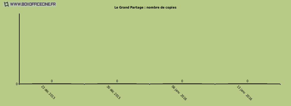 Le Grand Partage : nombre de copies du film