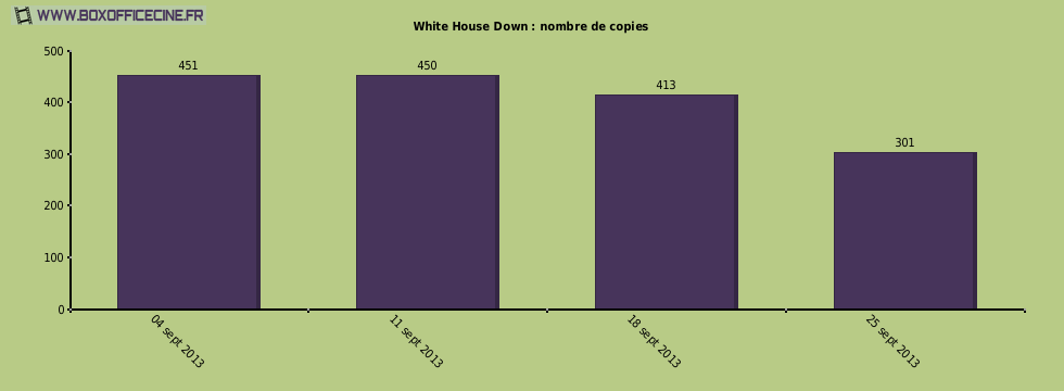 White House Down : nombre de copies du film
