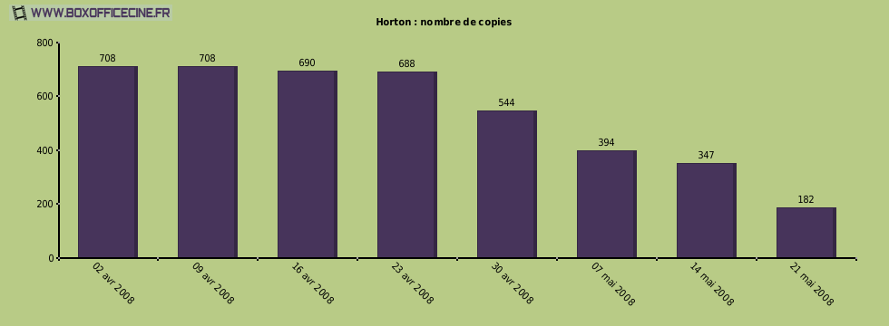 Horton : nombre de copies du film