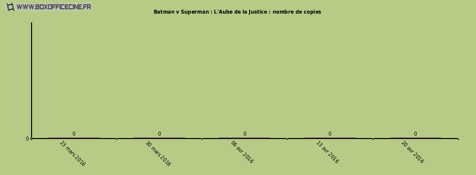 Batman v Superman : L'Aube de la Justice : nombre de copies du film