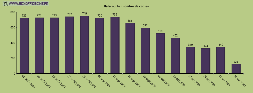 Ratatouille : nombre de copies du film