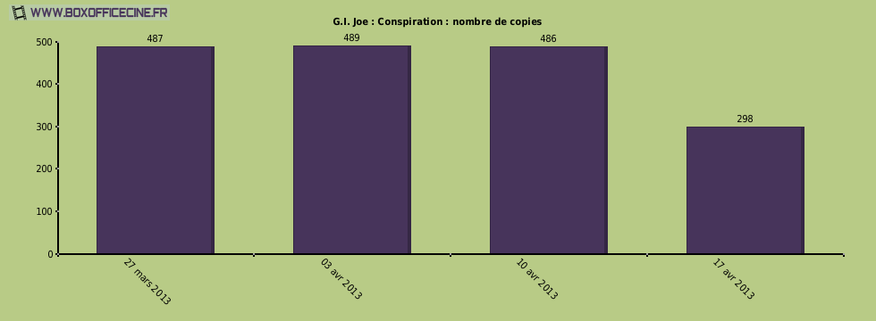 G.I. Joe : Conspiration : nombre de copies du film