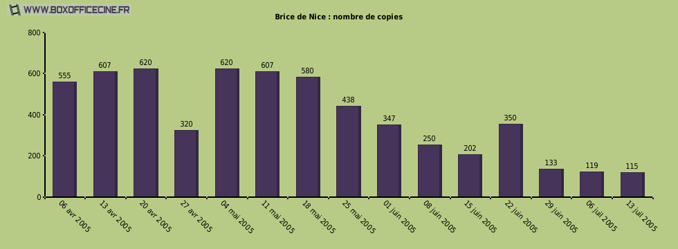 Brice de Nice : nombre de copies du film