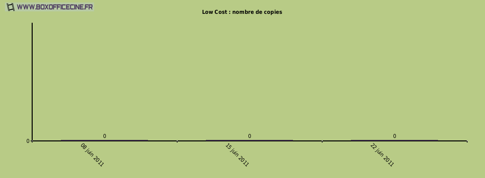 Low Cost : nombre de copies du film
