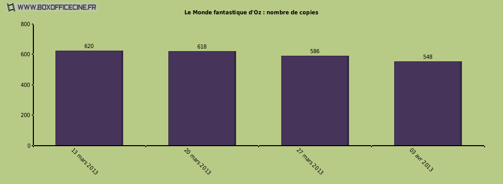 Le Monde fantastique d'Oz : nombre de copies du film