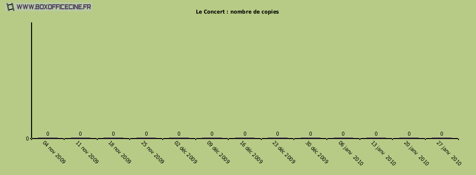 Le Concert : nombre de copies du film