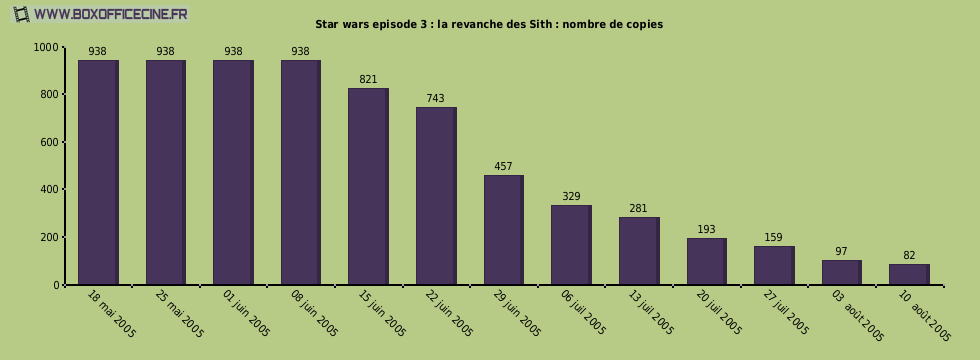 Star wars episode 3 : la revanche des Sith : nombre de copies du film