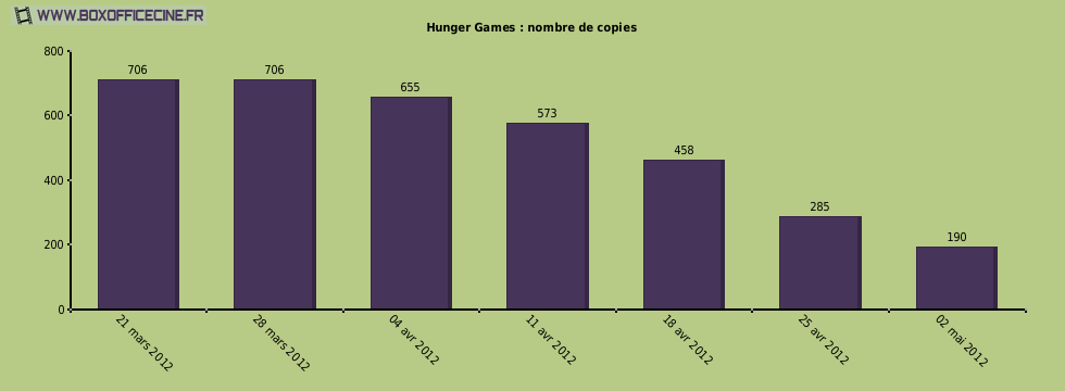 Hunger Games : nombre de copies du film