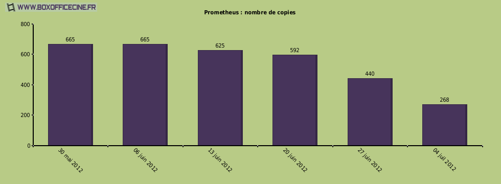 Prometheus : nombre de copies du film