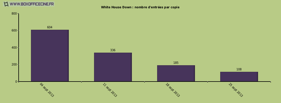 White House Down : nombre d'entrées par copie du film