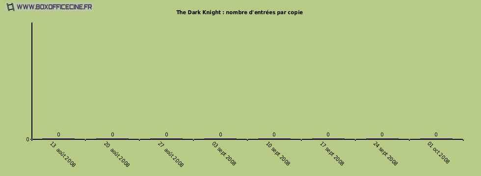 The Dark Knight : nombre d'entrées par copie du film