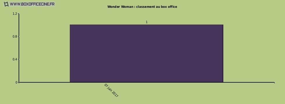 Wonder Woman : classement au box office