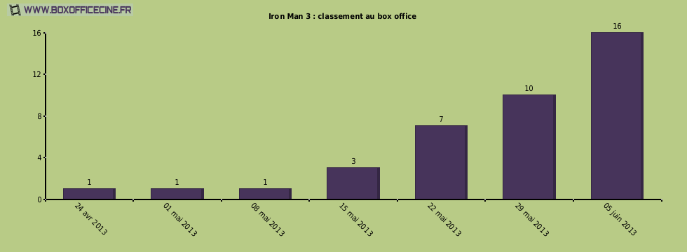 Iron Man 3 : classement au box office