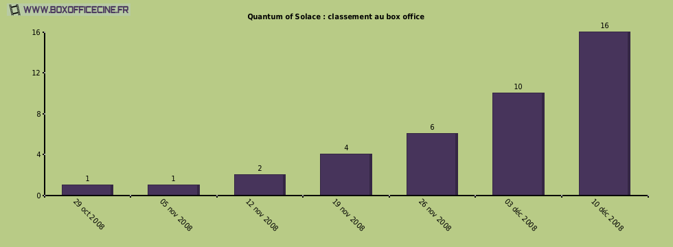 Quantum of Solace : classement au box office