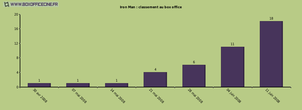 Iron Man : classement au box office