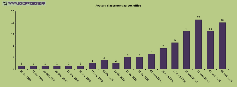 Avatar : classement au box office