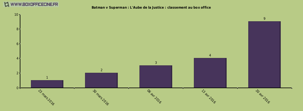 Batman v Superman : L'Aube de la Justice : classement au box office