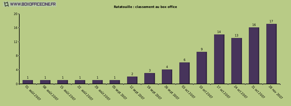 Ratatouille : classement au box office