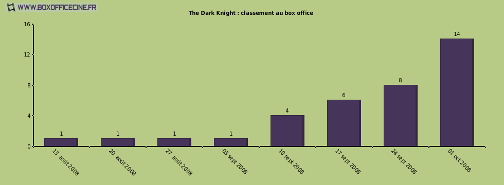 The Dark Knight : classement au box office