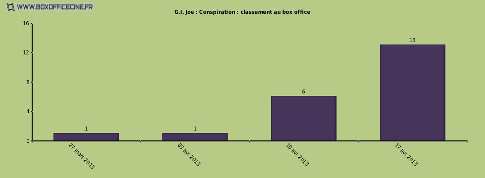 G.I. Joe : Conspiration : classement au box office