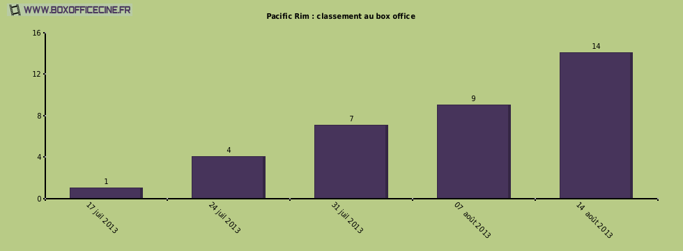 Pacific Rim : classement au box office