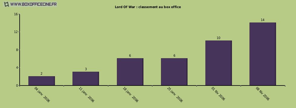 Lord Of War : classement au box office