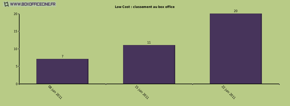 Low Cost : classement au box office