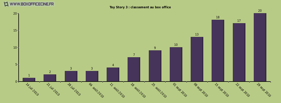 Toy Story 3 : classement au box office