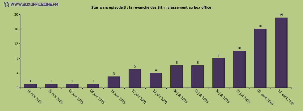 Star wars episode 3 : la revanche des Sith : classement au box office