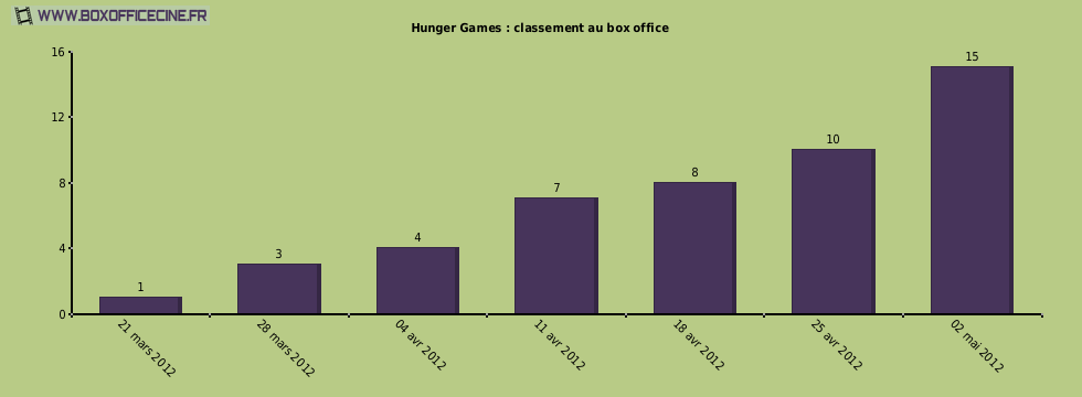 Hunger Games : classement au box office
