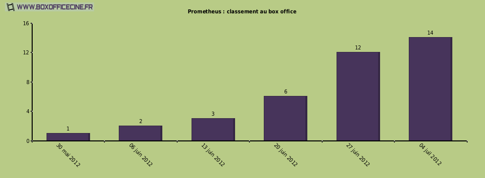 Prometheus : classement au box office